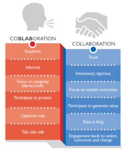 Coblaboration versus collaboration